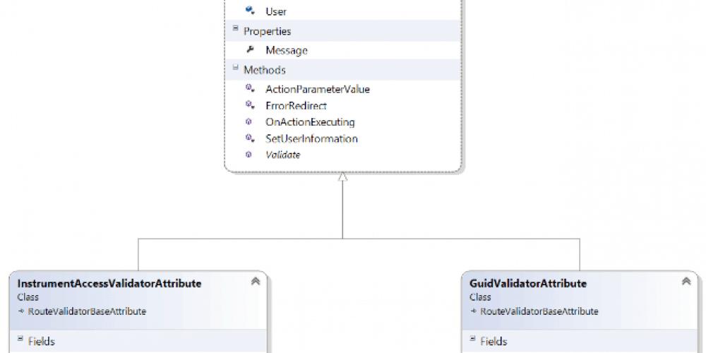 Context bewuste beveiliging van je MVC app