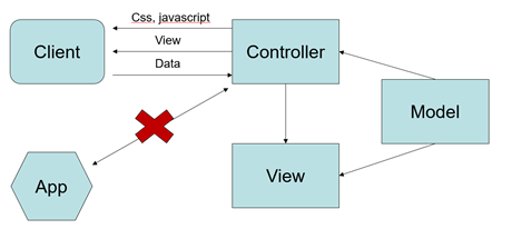 Seperation of concern in een MVC applicatie (#2)