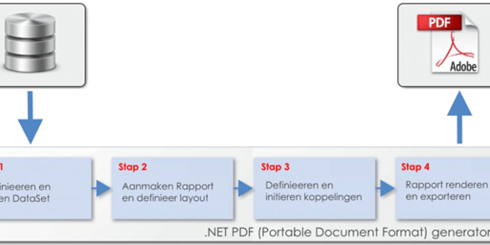 Pdf rapporten genereren in .NET