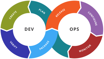 Continuous delivery en DevOps