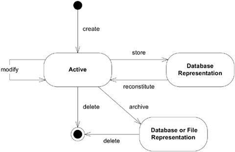 database representation