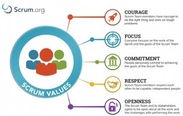 Omgaan met & begeleiden van tegenstellingen in Scrum- en culturele waarden