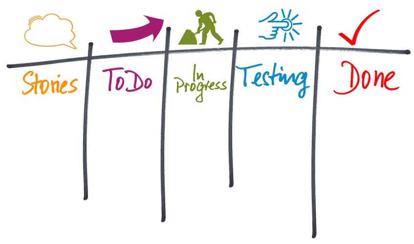 Stoornissen van teams, impact op de kernwaarden van het Agile gedachtengoed